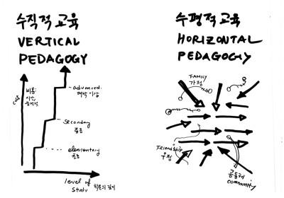 VERTICALPEDAGOGY